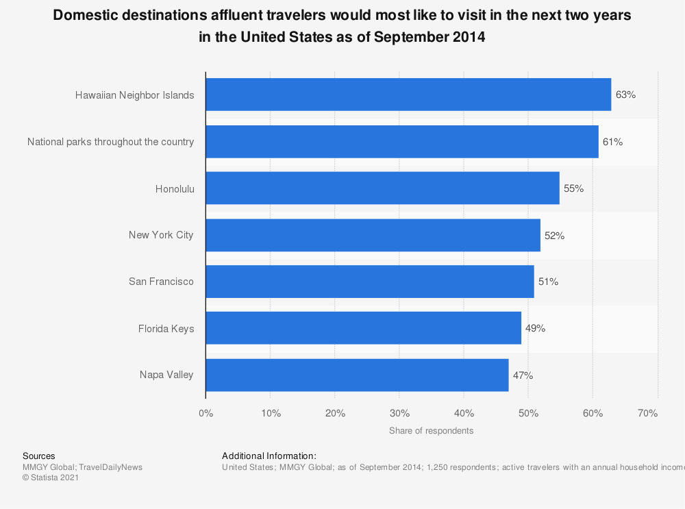 Statistic: Domestic destinations affluent travelers would most like to visit in the next two years in the United States as of September 2014 | Statista