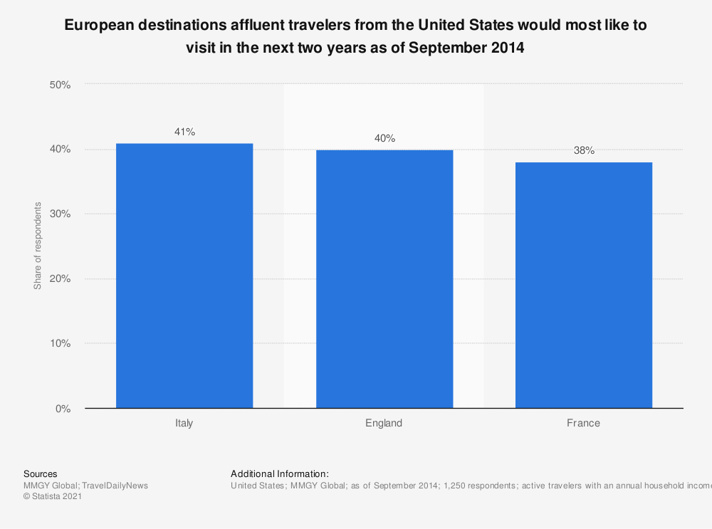 Statistic: European destinations affluent travelers from the United States would most like to visit in the next two years as of September 2014 | Statista