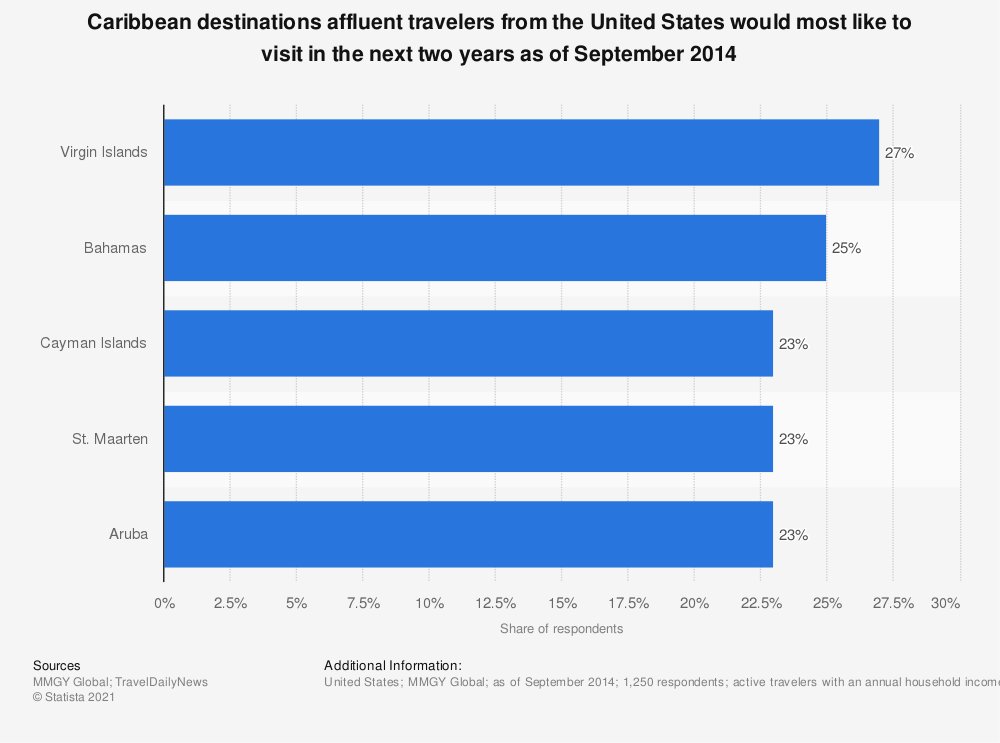Statistic: Caribbean destinations affluent travelers from the United States would most like to visit in the next two years as of September 2014 | Statista