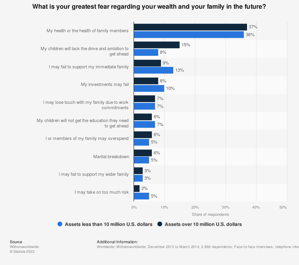 Statistic: What is your greatest fear regarding your wealth and your family in the future? | Statista