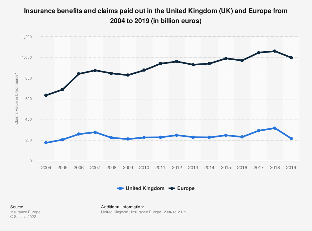 Statistic: Insurance benefits and claims paid out in the United Kingdom (UK) and Europe from 2004 to 2018 (in billion euros) | Statista
