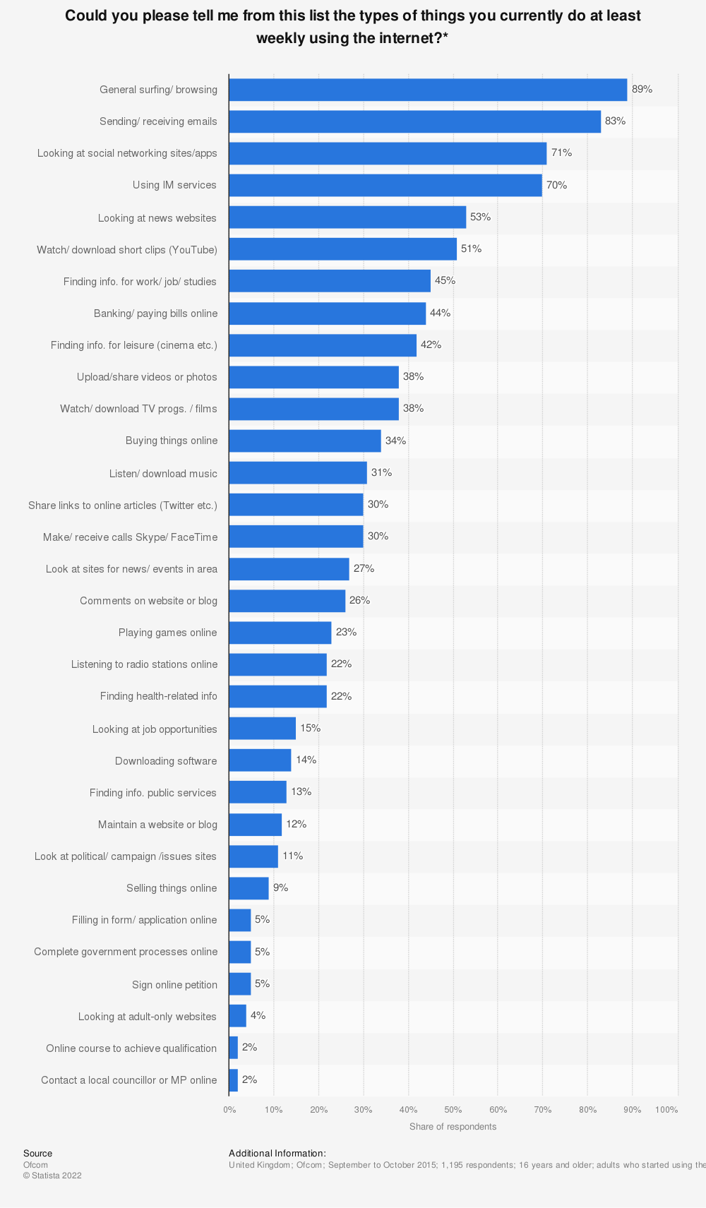 Statistic: Could you please tell me from this list the types of things you currently do at least weekly using the internet?* | Statista