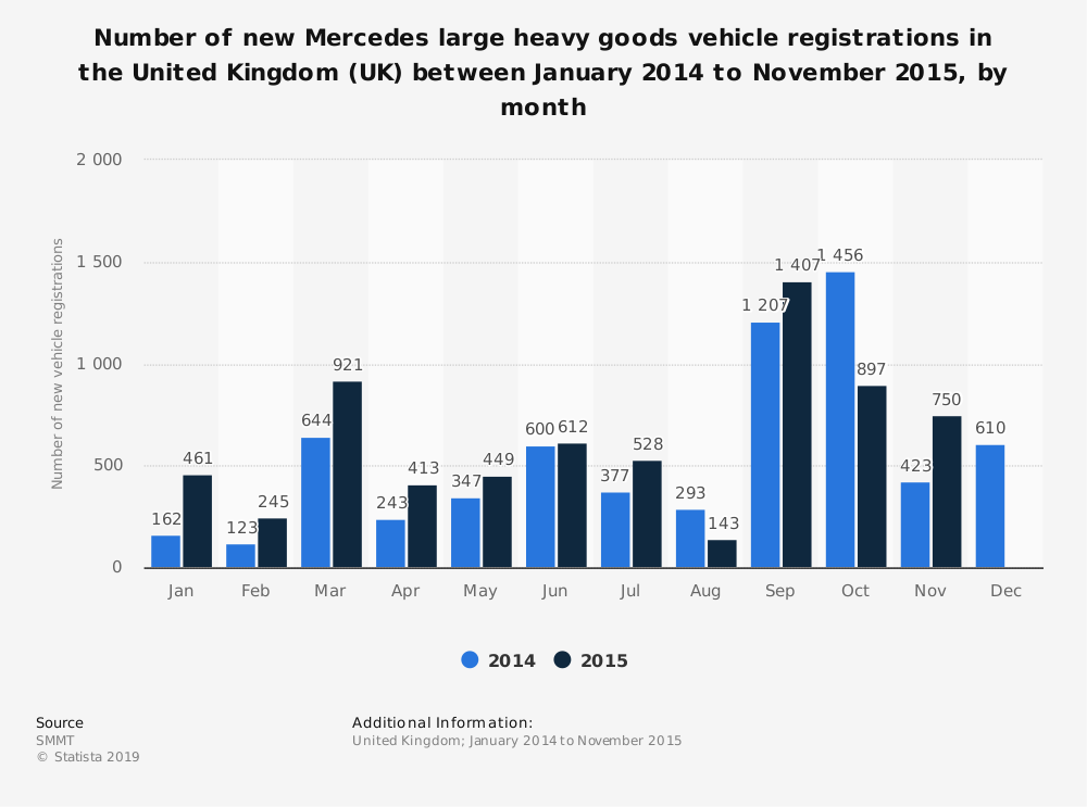 Statistic: Number of new Mercedes large heavy goods vehicle registrations in the United Kingdom (UK) between January 2014 to November 2015, by month | Statista