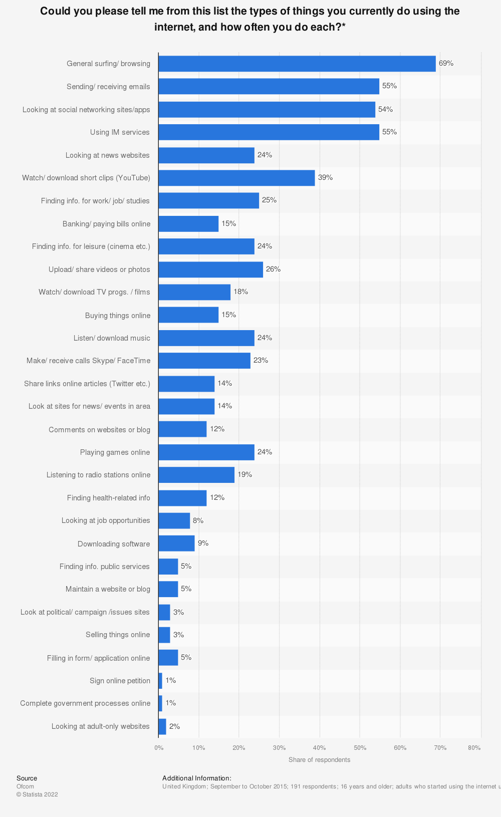 Statistic: Could you please tell me from this list the types of things you currently do using the internet, and how often you do each?* | Statista