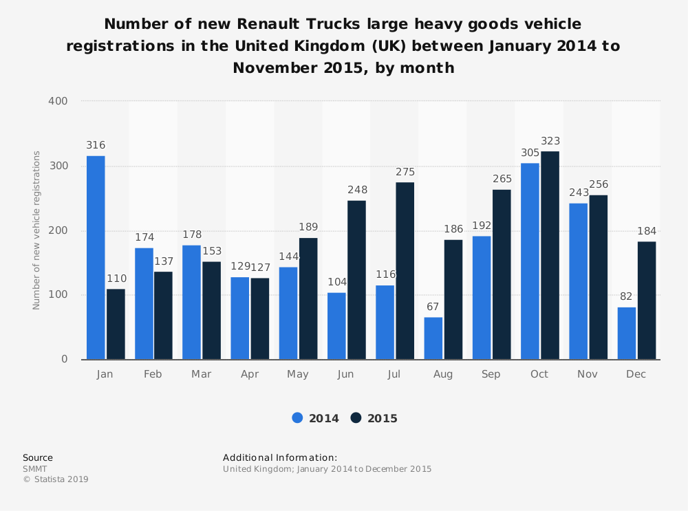 Statistic: Number of new Renault Trucks large heavy goods vehicle registrations in the United Kingdom (UK) between January 2014 to November 2015, by month | Statista
