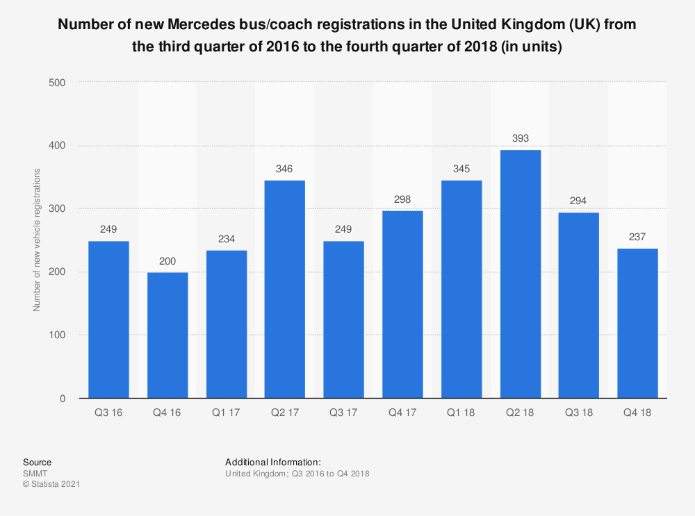 Statistic: Number of new Mercedes bus/coach registrations in the United Kingdom (UK) from the third quarter of 2016 to the fourth quarter of 2018 (in units) | Statista