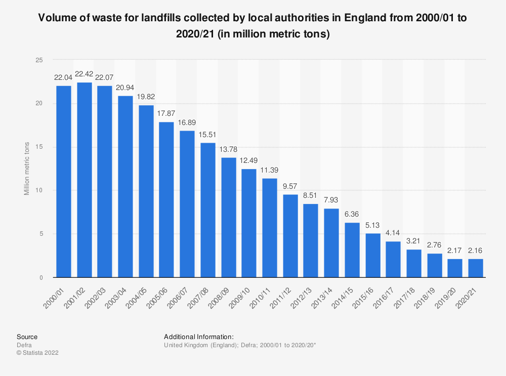 Statistic: LA collected waste for landfills in England from 2000 to 2019 (in million metric tons)* | Statista