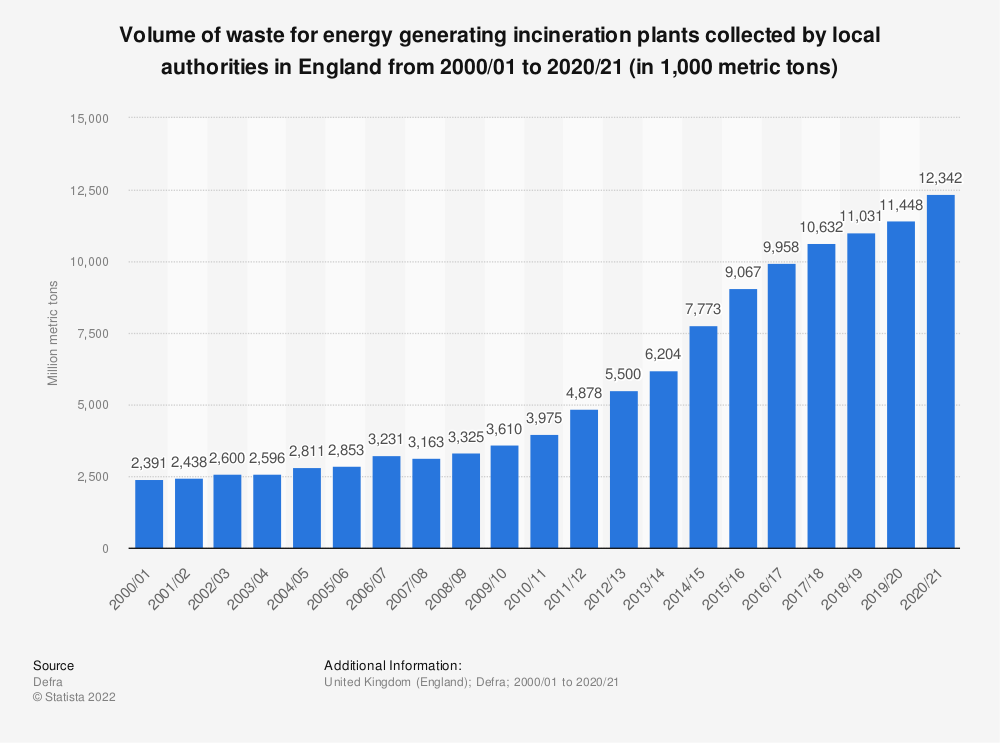 Statistic: Volume of waste for energy generating incineration plants collected by local authorities in England from 2000/01 to 2018/19 (in million metric tons) | Statista