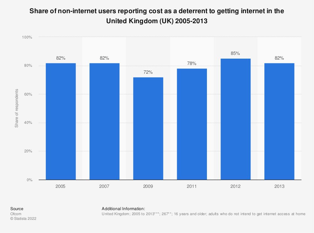Statistic: Share of non-internet users reporting cost as a deterrent to getting internet in the United Kingdom (UK) 2005-2013 | Statista
