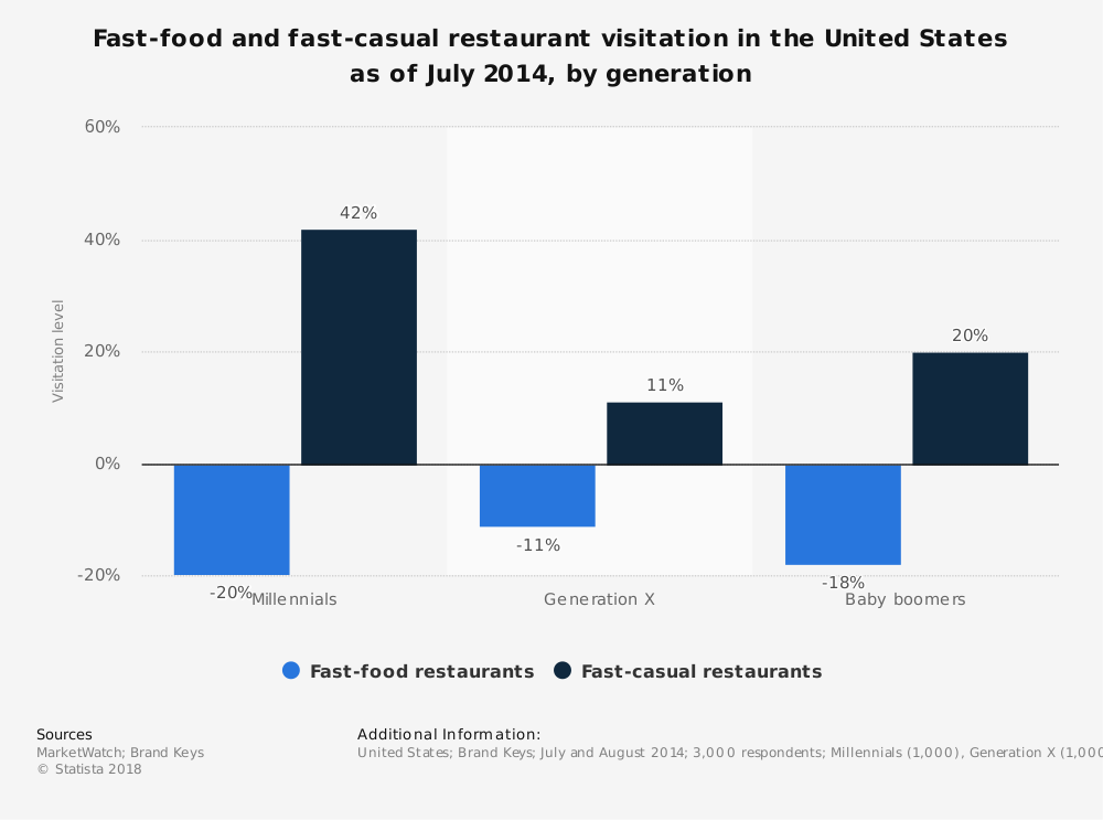 Statistic: Fast-food and fast-casual restaurant visitation in the United States as of July 2014, by generation | Statista