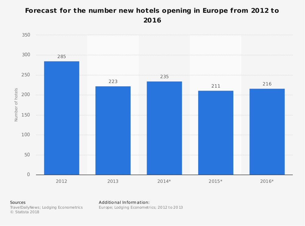 Statistic: Forecast for the number new hotels opening in Europe from 2012 to 2016 | Statista