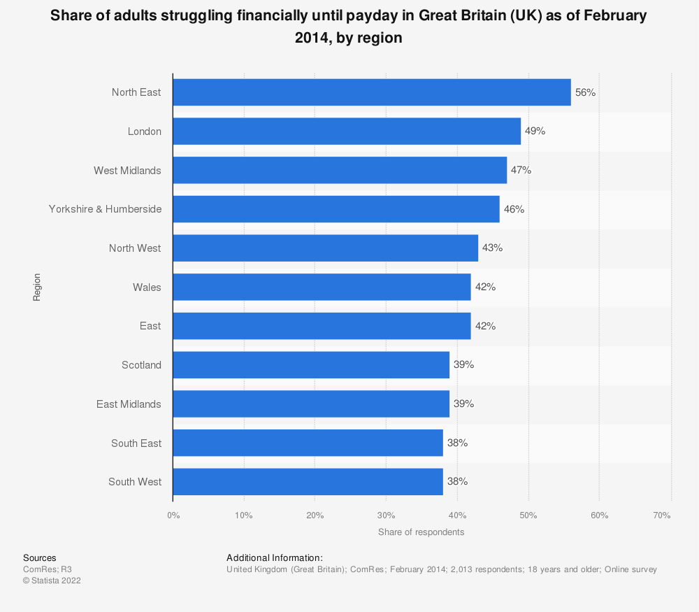 Statistic: Share of adults struggling financially until payday in Great Britain (UK) as of February 2014, by region | Statista