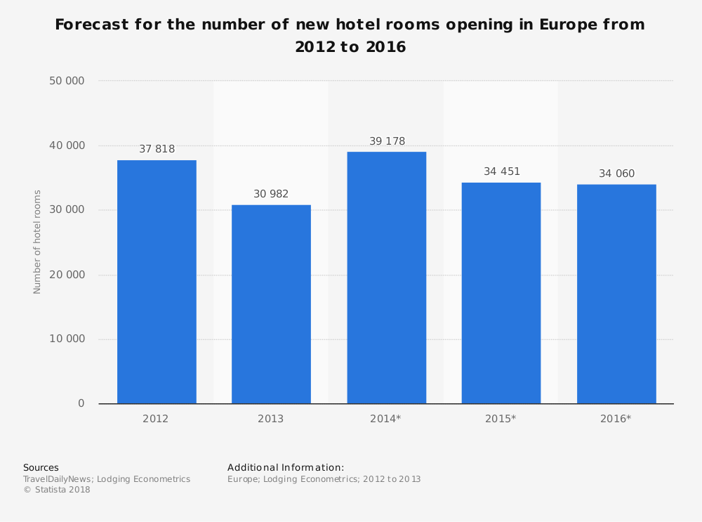 Statistic: Forecast for the number of new hotel rooms opening in Europe from 2012 to 2016 | Statista