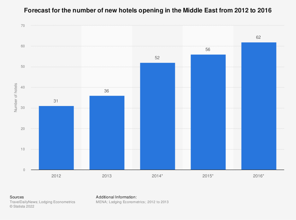 Statistic: Forecast for the number of new hotels opening in the Middle East from 2012 to 2016 | Statista