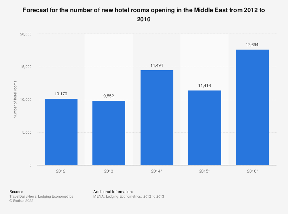Statistic: Forecast for the number of new hotel rooms opening in the Middle East from 2012 to 2016 | Statista