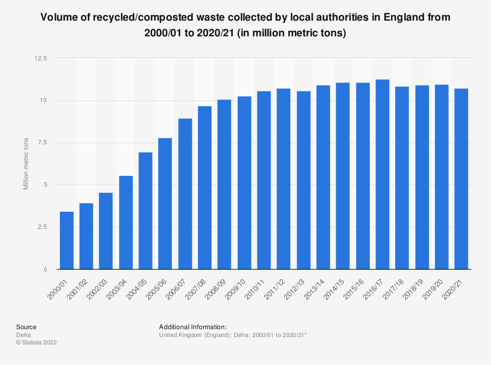 Statistic: Volume of recycled/composted waste collected by local authorities in England from 2000/01 to 2018/19 (in million metric tons) | Statista