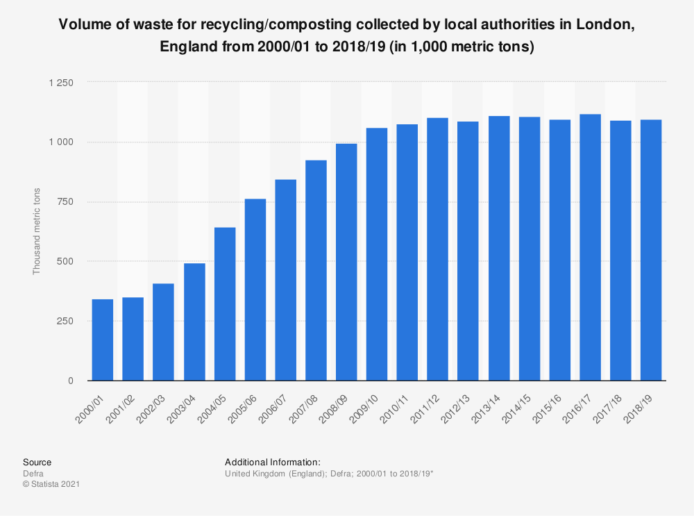 Statistic: Volume of waste for recycling/composting collected by local authorities in London, England from 2000/01 to 2018/19 (in 1,000 metric tons) | Statista