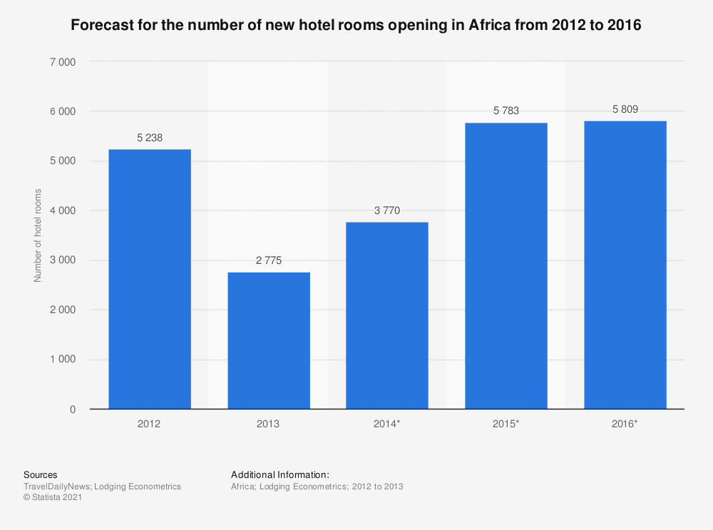 Statistic: Forecast for the number of new hotel rooms opening in Africa from 2012 to 2016 | Statista