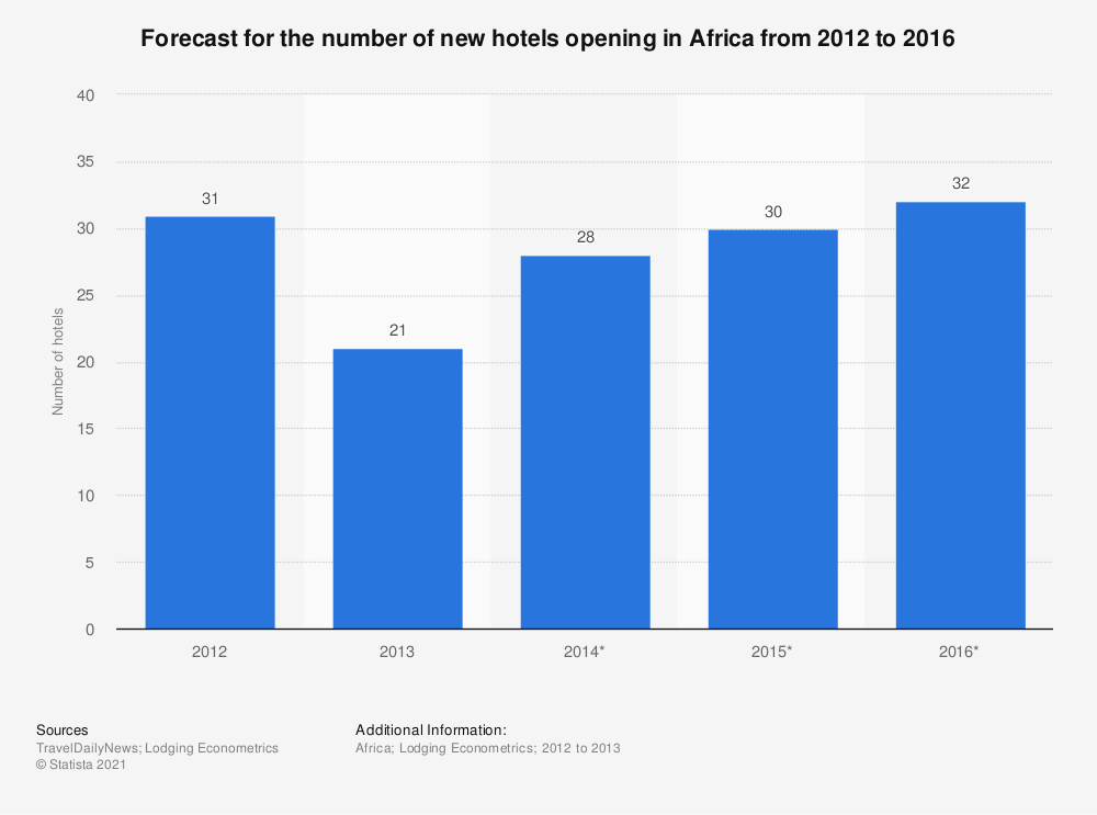 Statistic: Forecast for the number of new hotels opening in Africa from 2012 to 2016 | Statista
