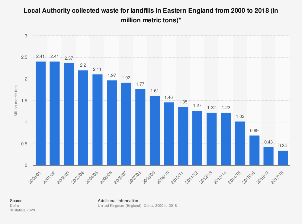 Statistic: Local Authority collected waste for landfills in Eastern England from 2000 to 2018 (in million metric tons)* | Statista