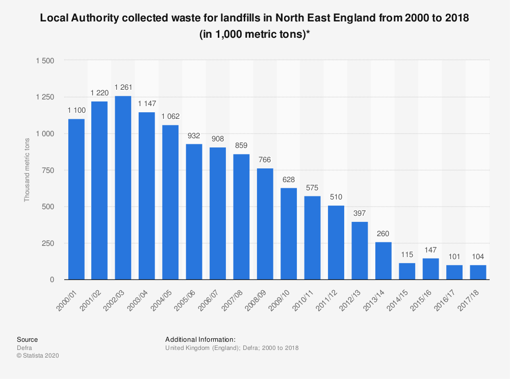 Statistic: Local Authority collected waste for landfills in North East England from 2000 to 2018 (in 1,000 metric tons)* | Statista