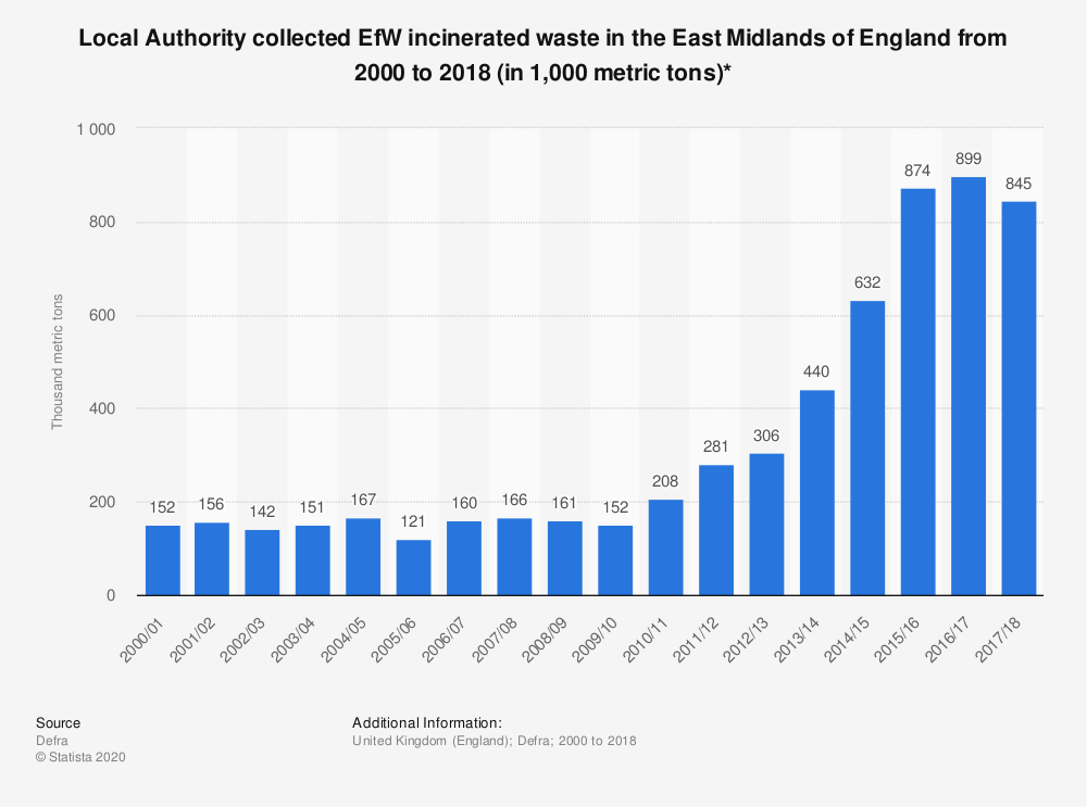 Statistic: Local Authority collected EfW incinerated waste in the East Midlands of England from 2000 to 2018 (in 1,000 metric tons)* | Statista