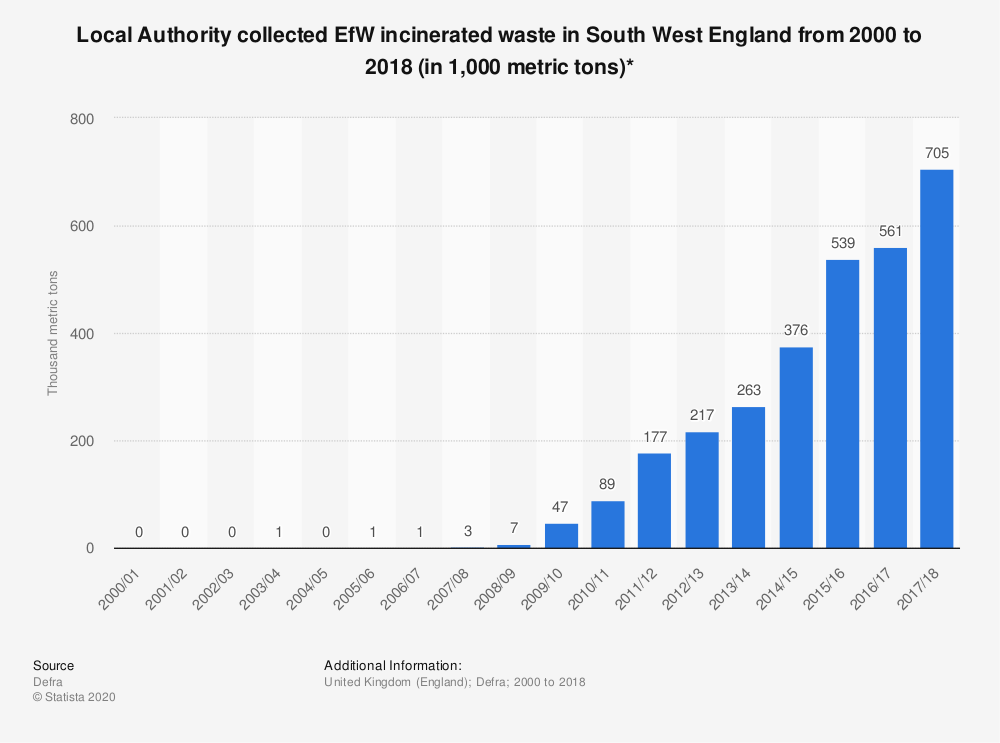 Statistic: Local Authority collected EfW incinerated waste in South West England from 2000 to 2018 (in 1,000 metric tons)* | Statista