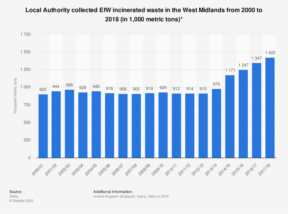 Statistic: Local Authority collected EfW incinerated waste in the West Midlands from 2000 to 2018 (in 1,000 metric tons)* | Statista