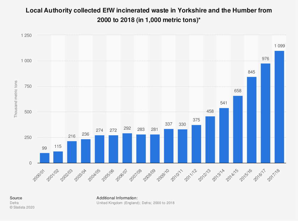 Statistic: Local Authority collected EfW incinerated waste in Yorkshire and the Humber from 2000 to 2018 (in 1,000 metric tons)* | Statista
