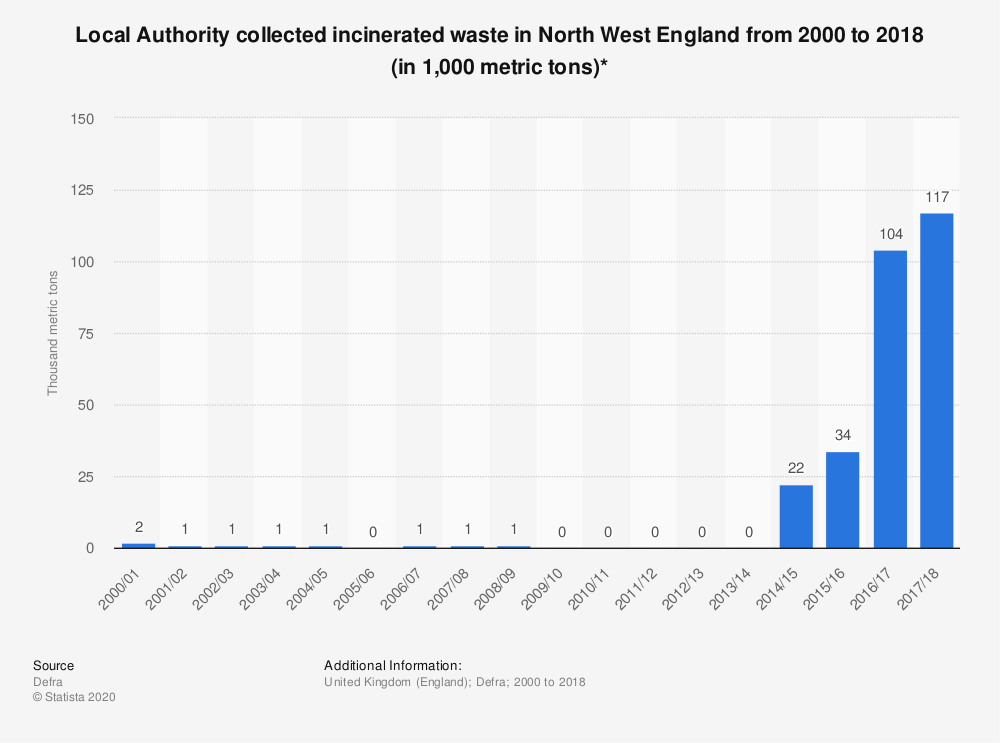 Statistic: Local Authority collected incinerated waste in North West England from 2000 to 2018 (in 1,000 metric tons)* | Statista