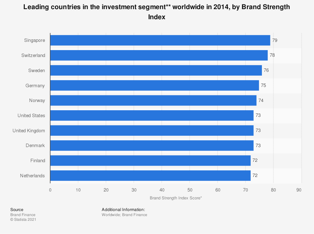Statistic: Leading countries in the investment segment** worldwide in 2014, by Brand Strength Index | Statista