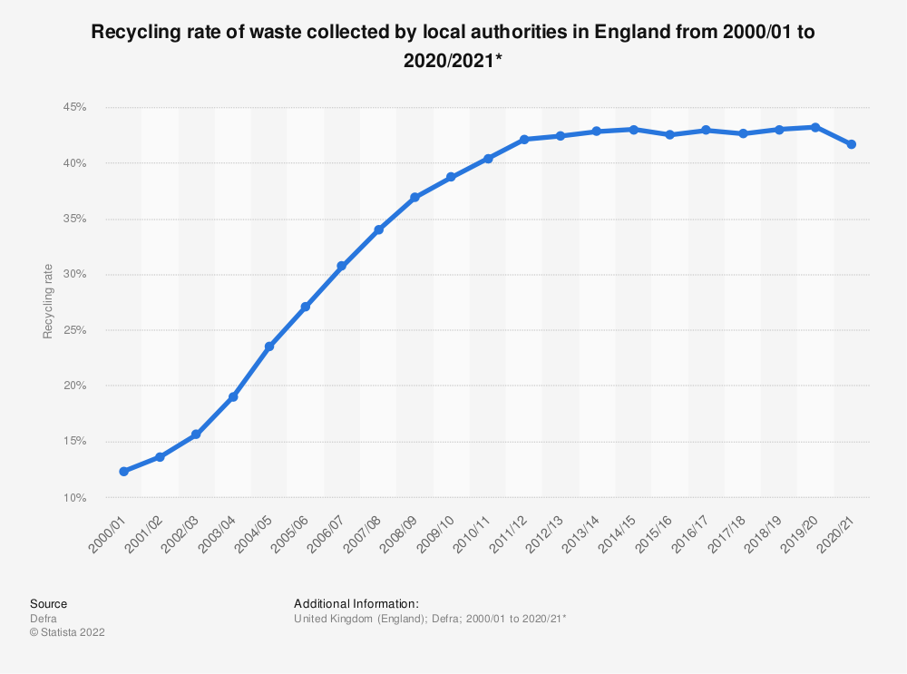Statistic: LA collected waste recycling rate in England from 2000 to 2018* | Statista