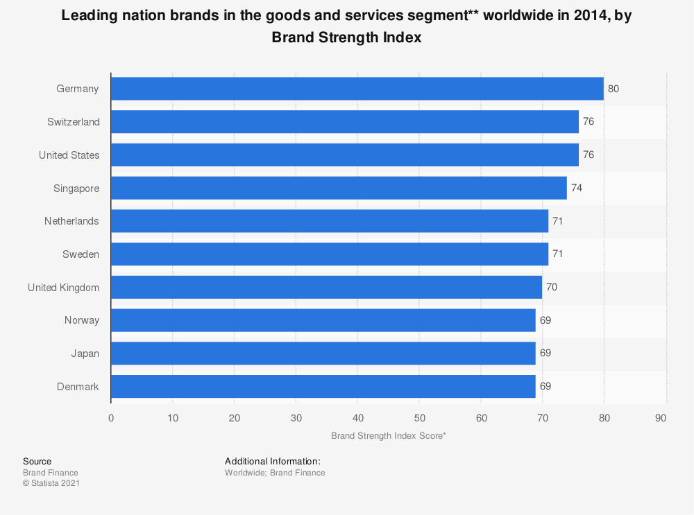 Statistic: Leading nation brands in the goods and services segment** worldwide in 2014, by Brand Strength Index | Statista