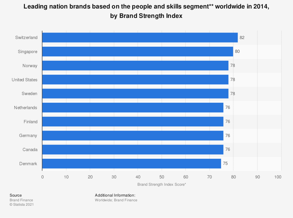 Statistic: Leading nation brands based on the people and skills segment** worldwide in 2014, by Brand Strength Index | Statista