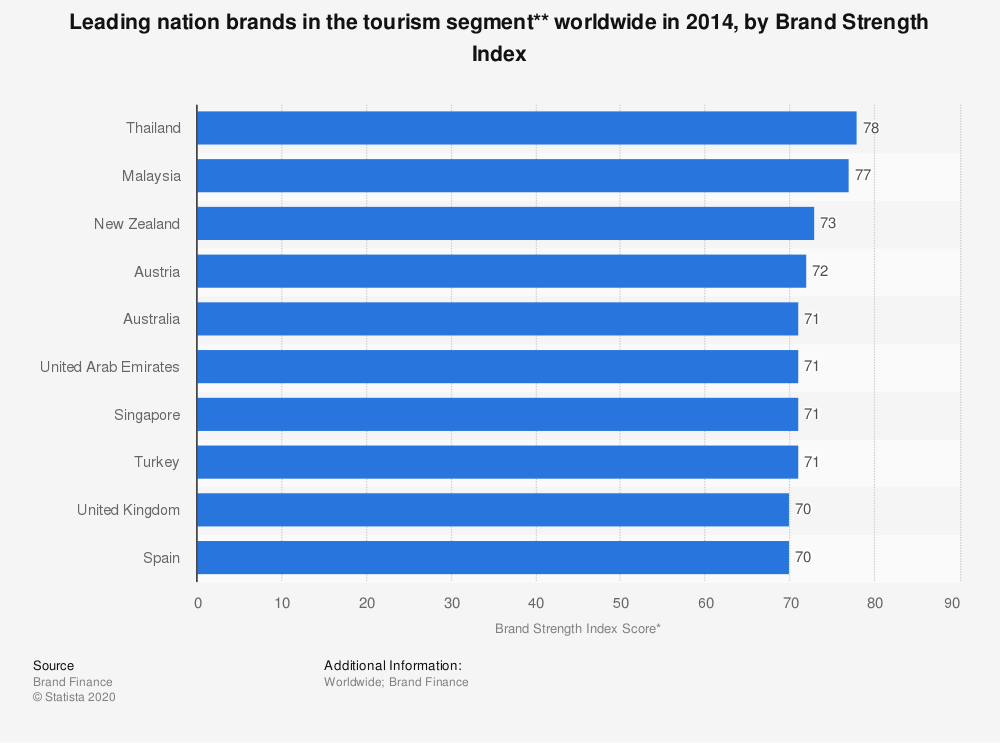 Statistic: Leading nation brands in the tourism segment** worldwide in 2014, by Brand Strength Index | Statista