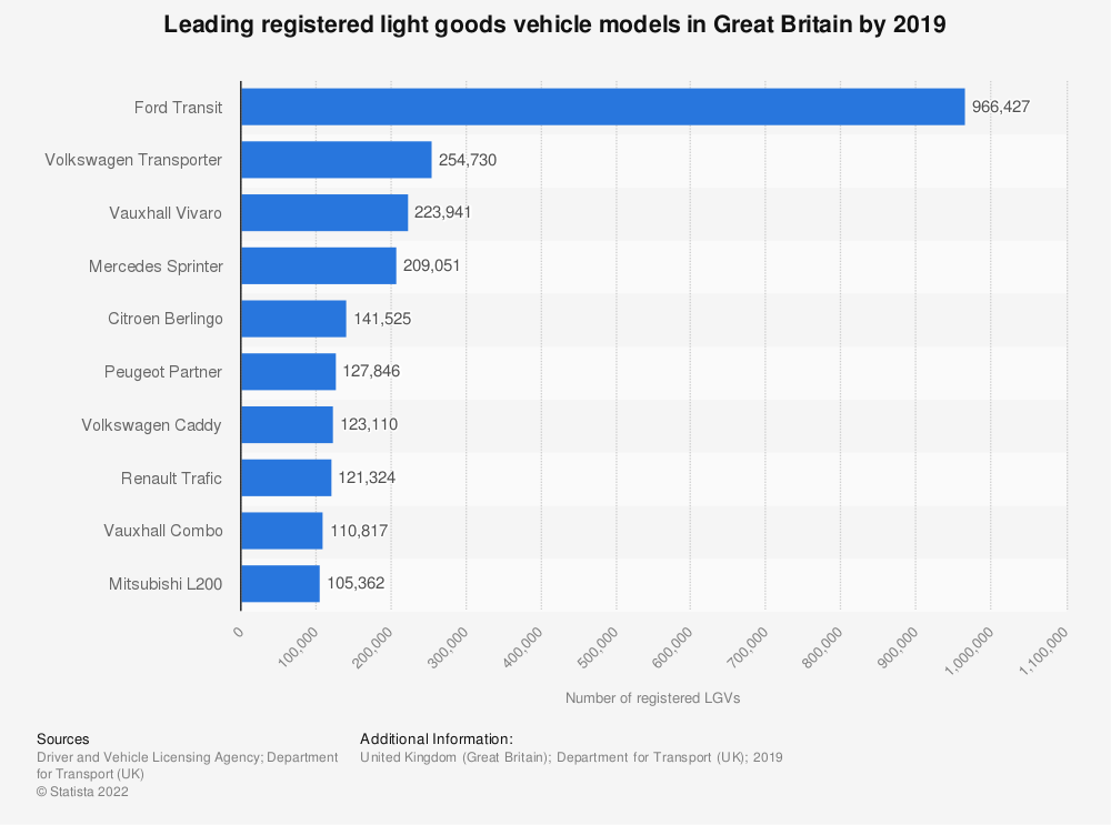 Statistic: Leading registered light goods vehicle models in Great Britain from the 1st quarter of 2018 to the 3rd quarter of 2018 | Statista