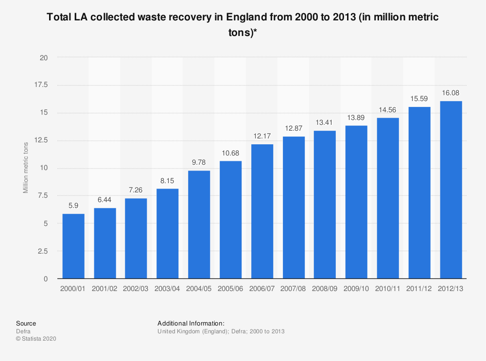 Statistic: Total LA collected waste recovery in England from 2000 to 2013 (in million metric tons)* | Statista