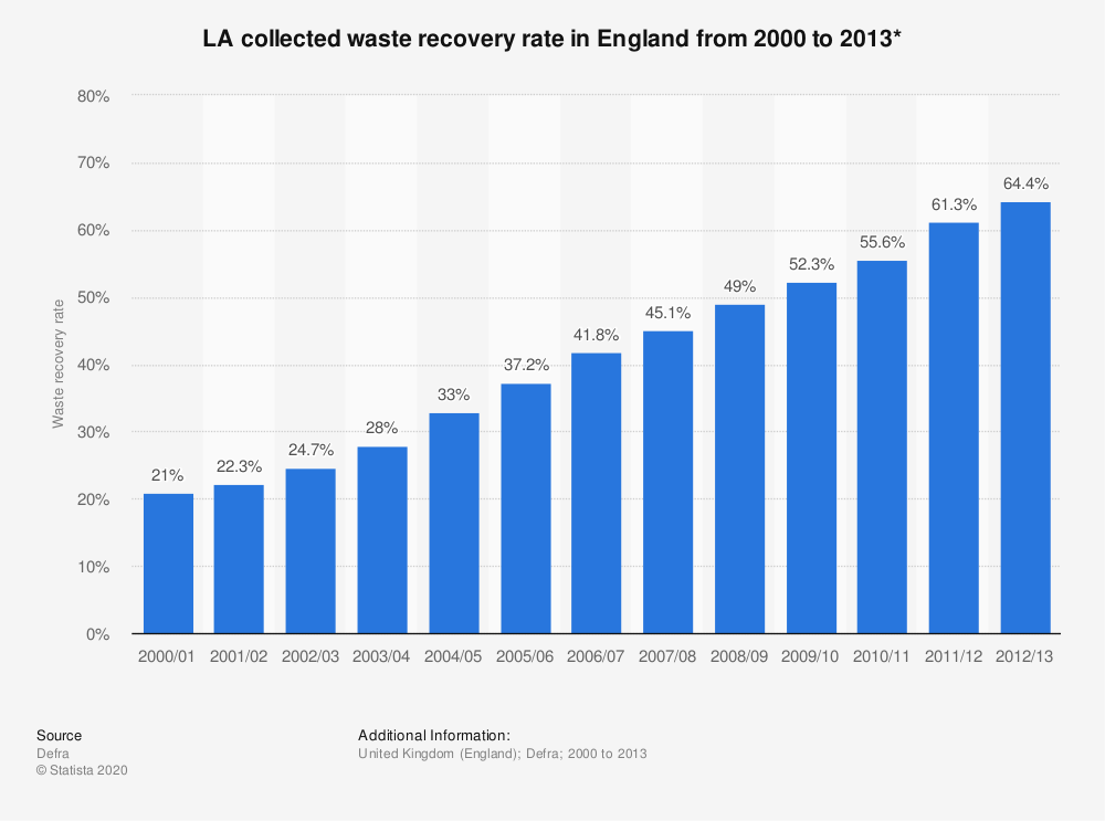 Statistic: LA collected waste recovery rate in England  from 2000 to 2013* | Statista