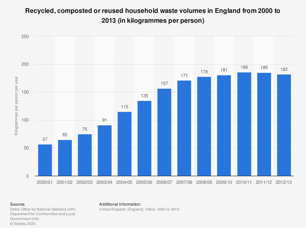 Statistic: Recycled, composted or reused household waste volumes in England from 2000 to 2013 (in kilogrammes per person) | Statista