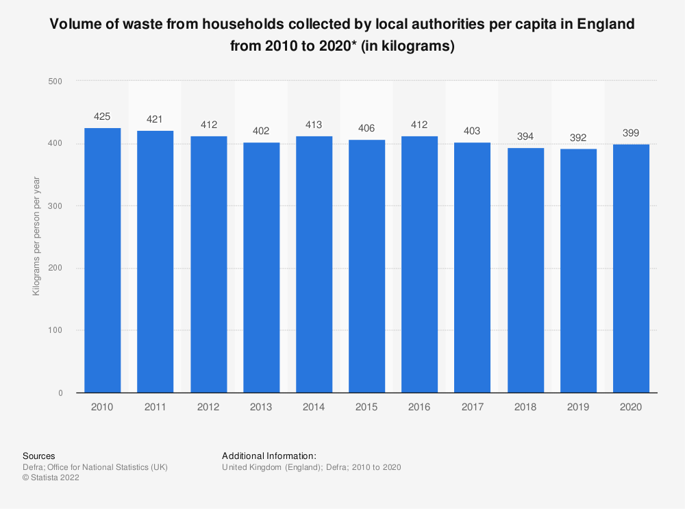 Statistic: Total household waste volumes in England from 2010 to 2017 (in kilograms per person) | Statista