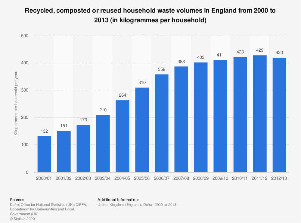 Statistic: Recycled, composted or reused household waste volumes in England from 2000 to 2013 (in kilogrammes per household) | Statista