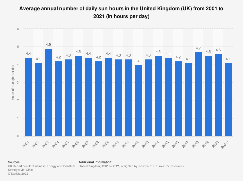 Statistic: Average annual number of daily sun hours in the United Kingdom (UK) from 2001 to 2018 (in hours per day) | Statista
