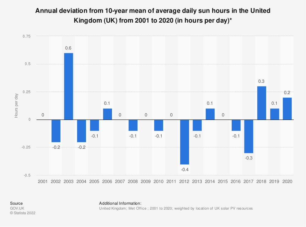 Statistic: Annual deviation from 10-year mean of average daily sun hours in the United Kingdom (UK) from 2001 to 2018 (in hours per day)   Statista