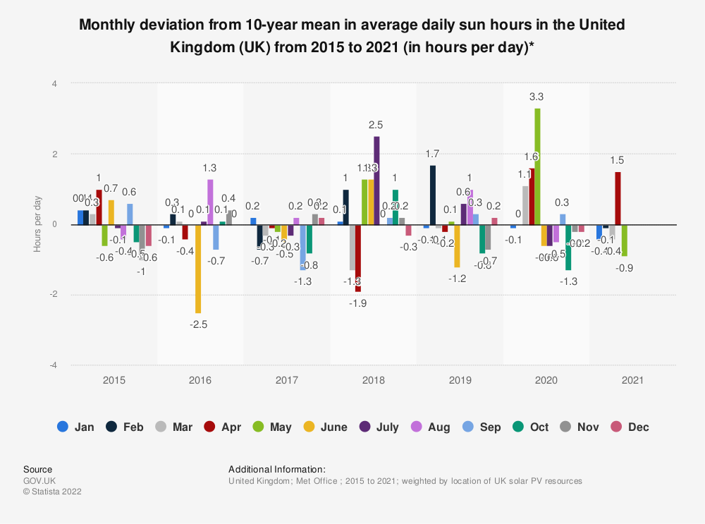 Statistic: Monthly deviation from 10-year mean in average daily sun hours in the United Kingdom (UK) from 2010 to 2018 (in hours per day) | Statista