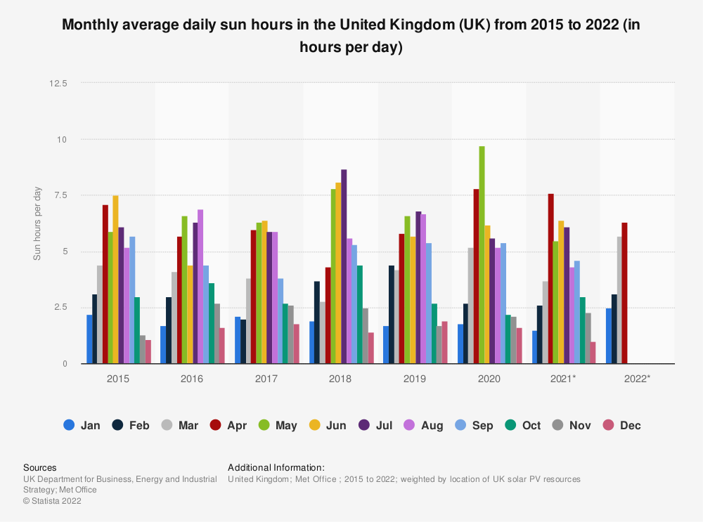 Statistic: Monthly average daily sun hours in the United Kingdom (UK) from 2015 to 2020 (in hours per day) | Statista
