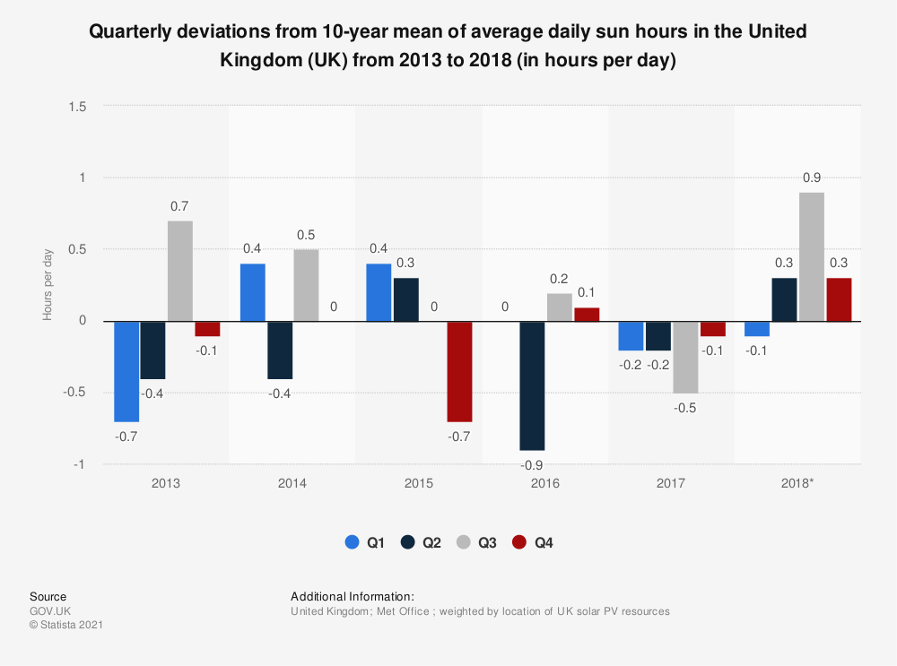 Statistic: Quarterly deviations from 10-year mean of average daily sun hours in the United Kingdom (UK) from 2013 to 2018 (in hours per day) | Statista