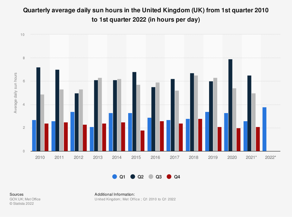 Statistic: Quarterly average daily sun hours in the United Kingdom (UK) from 1st quarter 2010 to 4th quarter 2020 (in hours per day) | Statista