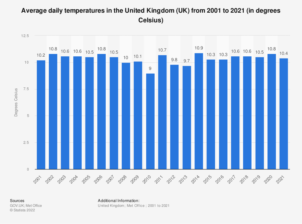 Statistic: Average daily temperatures in the United Kingdom (UK) from 2001 to 2019 (in degrees Celsius) | Statista