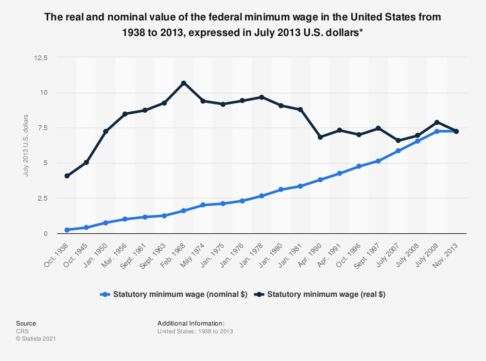 Statistic: The real and nominal value of the federal minimum wage in the United States from 1938 to 2013, expressed in July 2013 U.S. dollars* | Statista