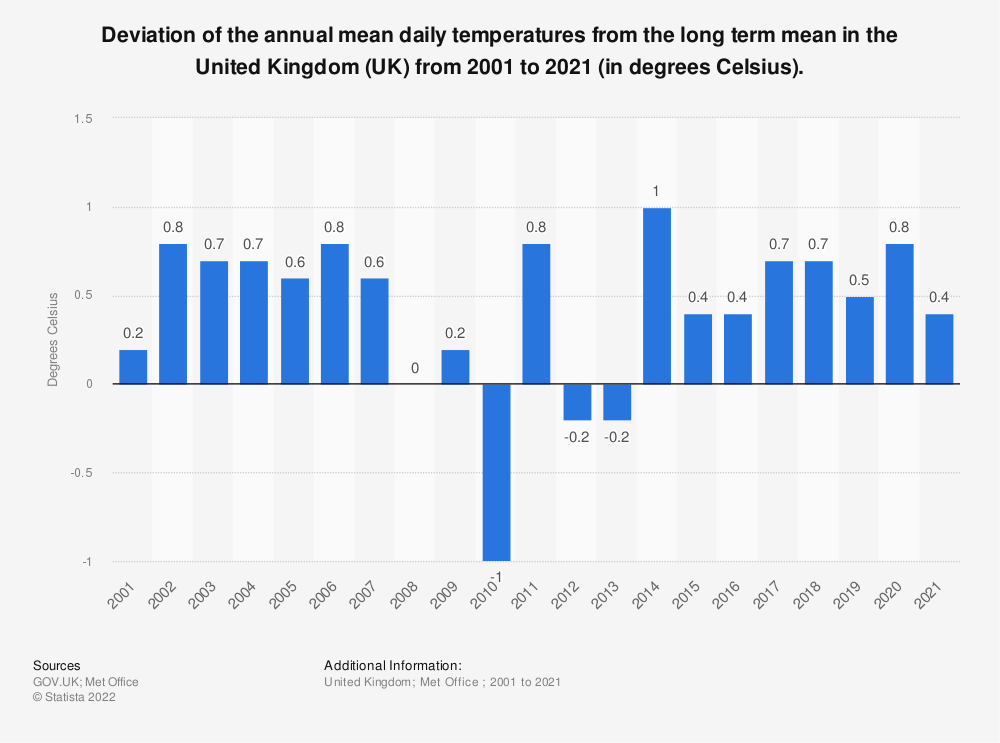 Statistic: Deviation of the annual mean daily temperatures from the long term mean* in the United Kingdom (UK) from 2001 to 2018 (in degrees Celsius). | Statista